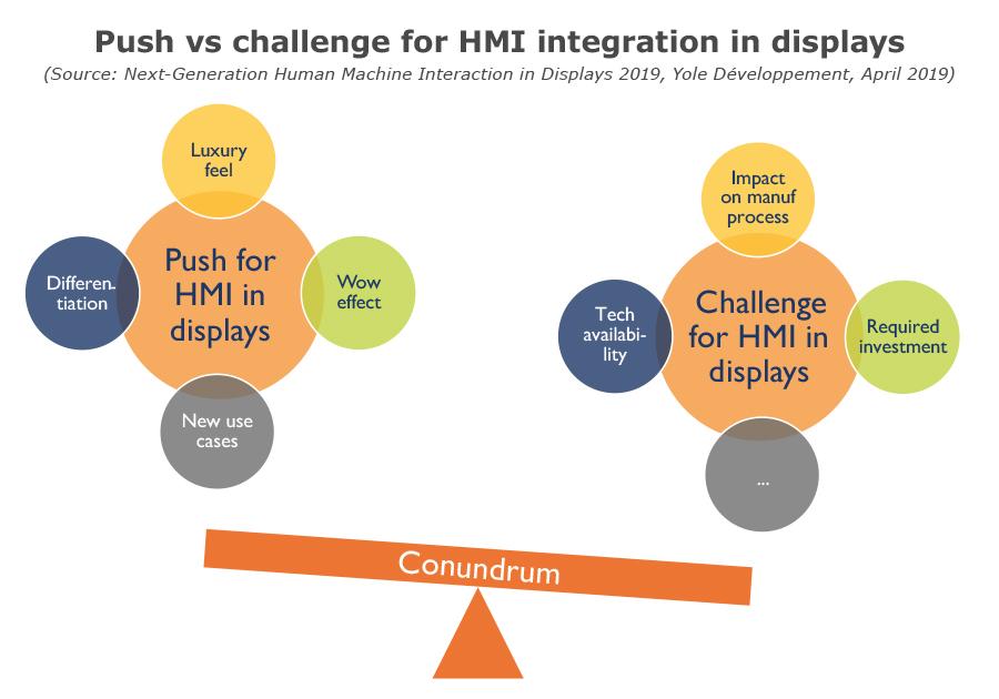 push_vs_challenge_for_HMI_integration_in_displays_april2019_yole.jpg