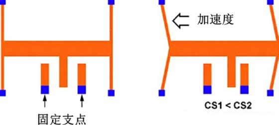 倾角传感器的原理及应用