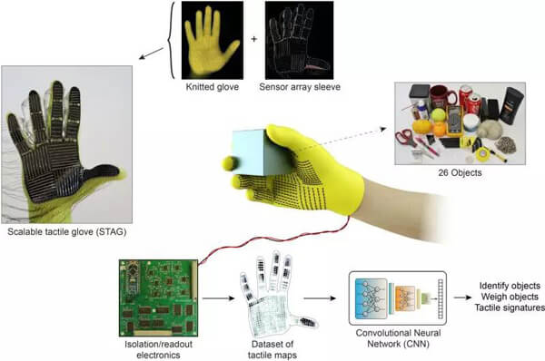 手套由500多个微型压力传感器构成