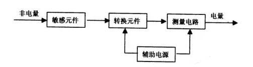 测力传感器原理示意图