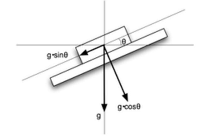 倾角传感器原理示意图,资料图