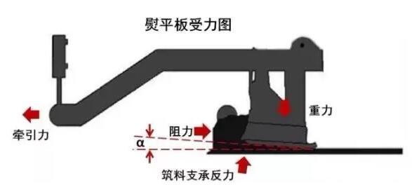 倾角传感器在摊铺机自动调平和厚度控制中的应用