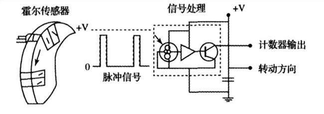 开关式霍尔传感器测转速的应用分析