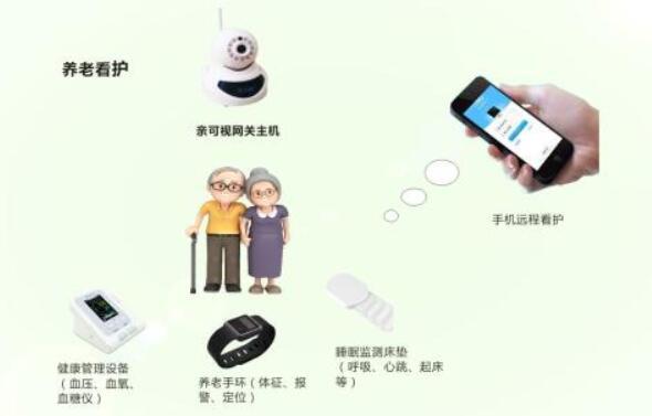 新加坡智慧养老案例:50多个传感器保障独居老人安全