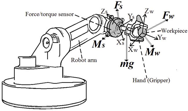 什么是力扭矩传感器?.png
