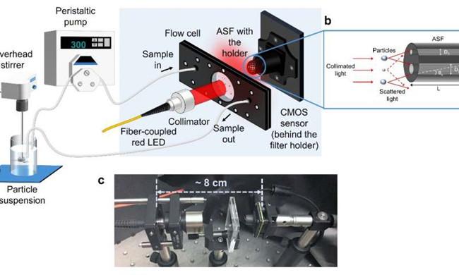 欧洲研制新型智能紧凑型微粒子分析仪,可为工业应用提供新的传感器