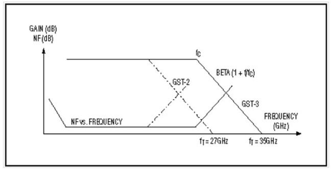 SiGe双极晶体管显示出高增益和低噪声。.jpg