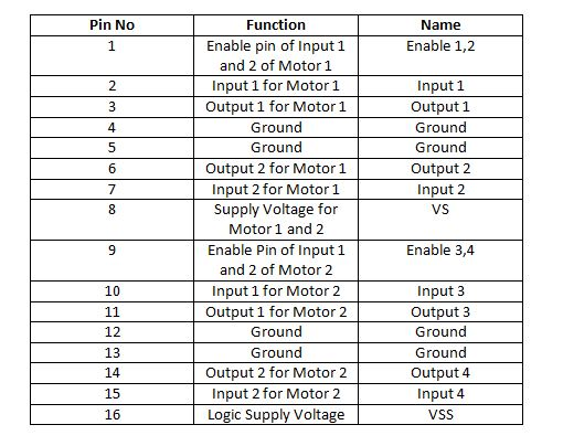Table-Showing-Configuration-of-PINs-in-a-DC-Motor.jpg