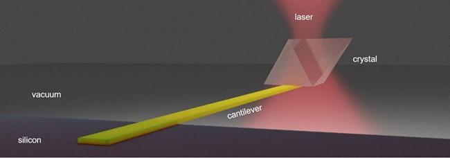 """华盛顿大学的研究人员使用红外激光将固态半导体材料(这里标记为""""悬臂式"""")冷却至室温以下至少20摄氏度或36华氏度。.jpg"""