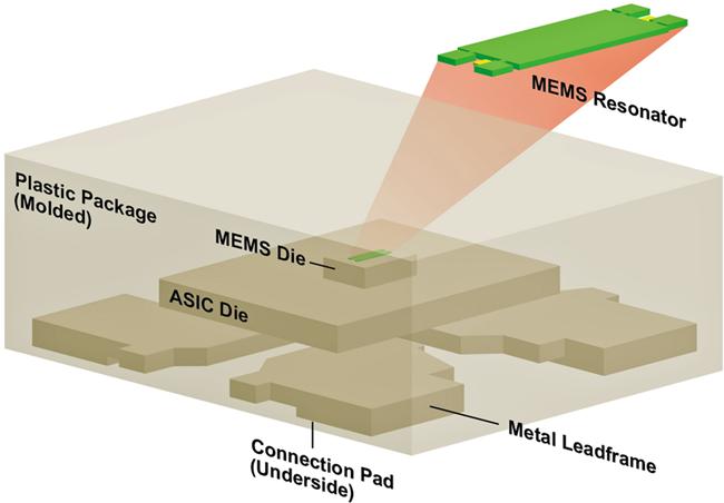 图2:此处显示了完整的MEMS振荡器结构的分解图。.png