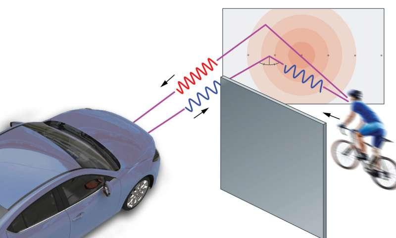 研究人员结合了人工智能和用于追踪超速驾驶者的雷达,开发出了一种系统,该系统可使车辆发现拐角处隐藏的危险。.jpg