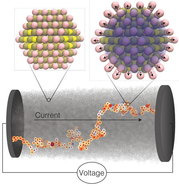 在纳米晶体半导体中,电流通过从纳米晶体跳到纳米晶体的电子传输。每一跳,电子的电荷使纳米晶体变形(左上),形成极化子(右上)。.jpg