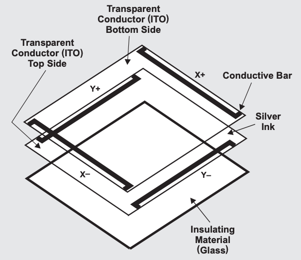 Visual_of_resistive_touchscreen_structure.jpg