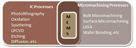A-Figure-Showing-3-Most-Used-Fabrication-Technologies-MEMS.jpg