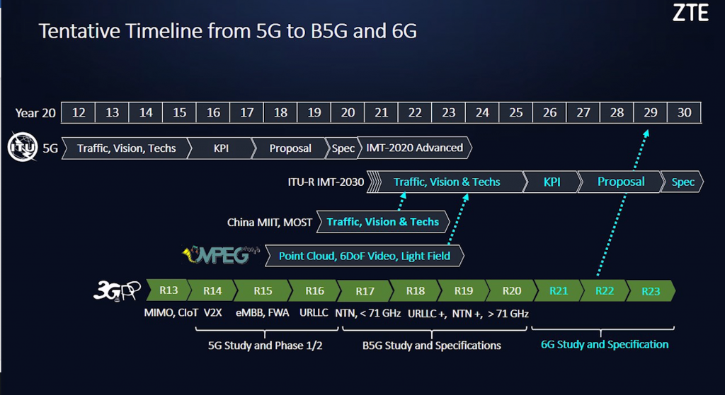 ZTE-5G-B5G-6G-timeline-1024x559.png
