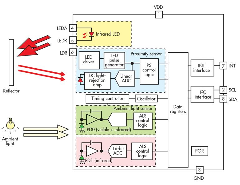 典型的ALS / Prox传感器