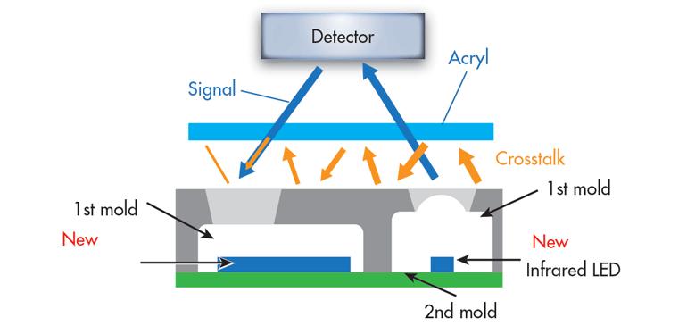 双模包装有助于最大程度地减少ALS + Prox传感器中的串扰
