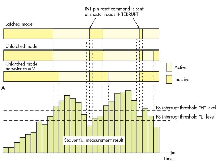 测量之间的空闲时间可降低功耗