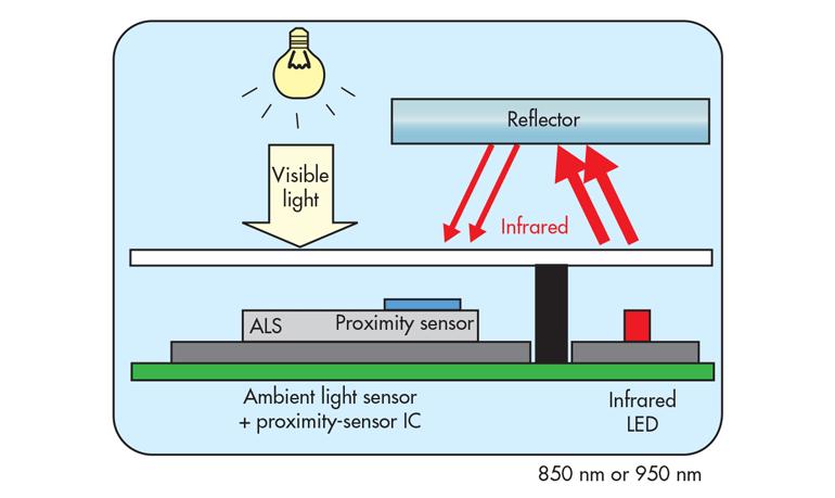 接近传感器在黑暗中不需要外部光源。它仅需要其红外源