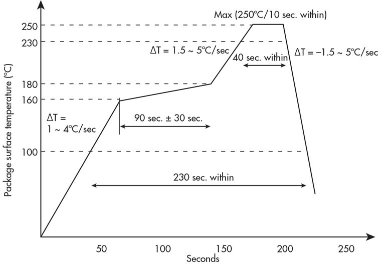 ALS / Prox传感器的焊接曲线