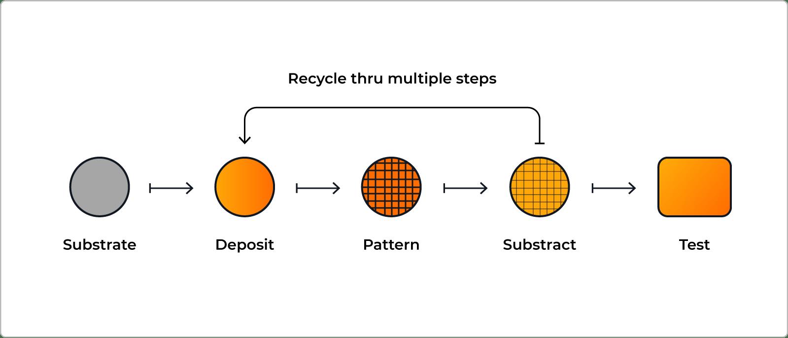 MEMS的制造方式