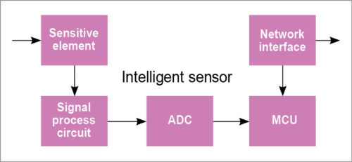 智能传感器结构