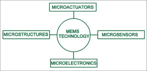 Block-diagram-of-a-MEMS-device-500x242.jpg