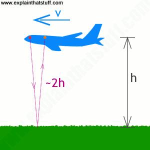 how-radio-altimeter-works.png