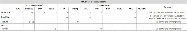 omdia-cmos-vendor-foundry-capacity-1.jpg