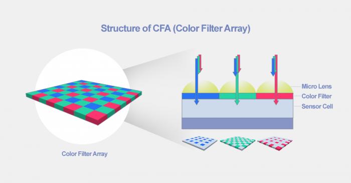 Fig-3-Color-filter-array-SK-Hynix-e1611162428396.png