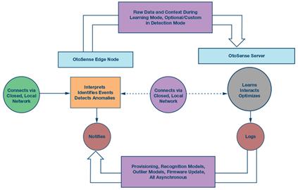 基于高性能MEMS传感器+云端监测分析系统赋能机器大健康时代