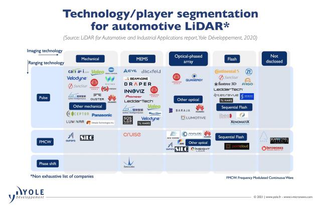 Yole_Technology_player_segmentation_2000.jpg