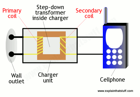 how-cellphone-charger-works.png