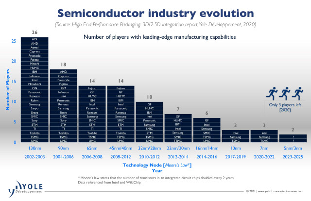 Yole-HIGH-PERFORMANCE-PACKAGING_Overview_SemiconIndustry_March2021.jpg
