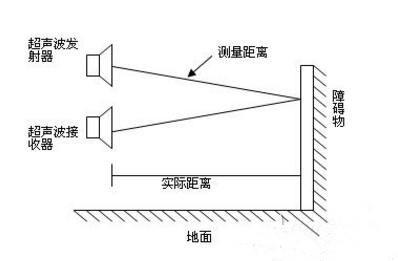 示意图 超声波传感器测距工作原理