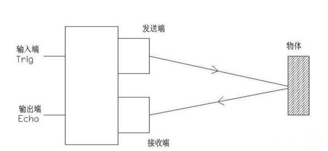 示意图 超声波测距传感器工作原理