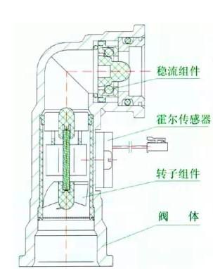 燃气热水器水流量传感器结构图