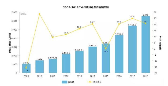 2009至2018年我国集成电路产业销售额