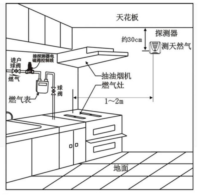 可燃气体传感器是智能家居应用中的常见传感器