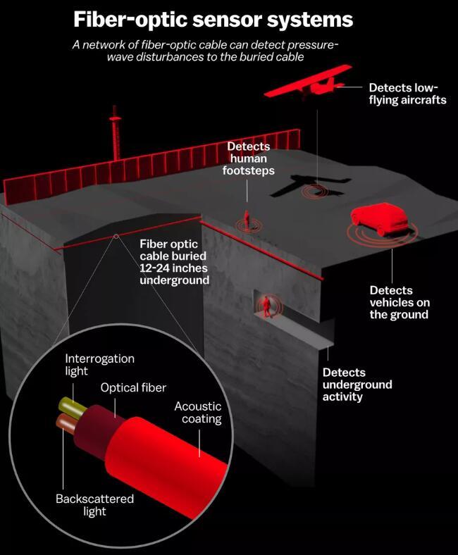 激光雷达和光纤传感器可用于美国墨西哥边境监测系统中
