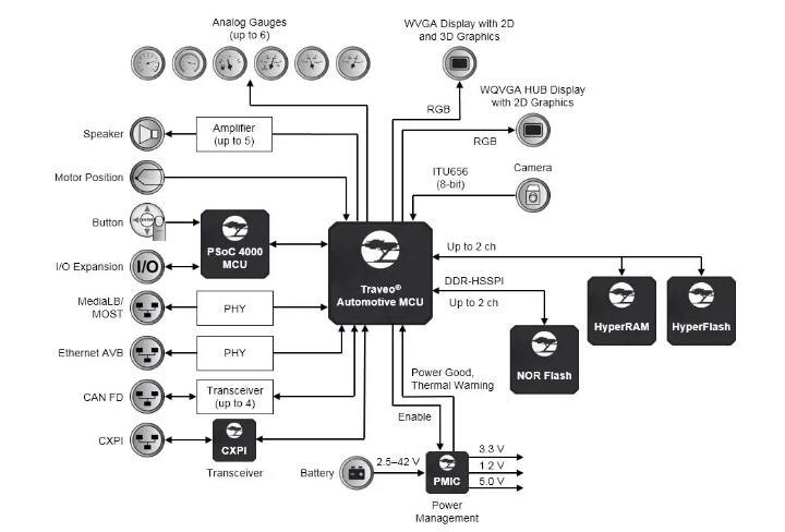 赛普拉斯与英飞凌的功率半导体、传感器和安全解决方案互补。
