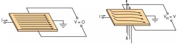 霍尔传感器采用的霍尔效应原理示意图
