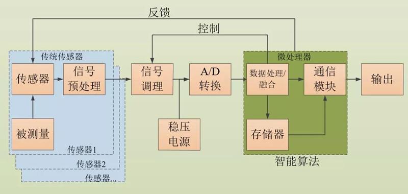 智能传感器中的智能算法技术应用与实例