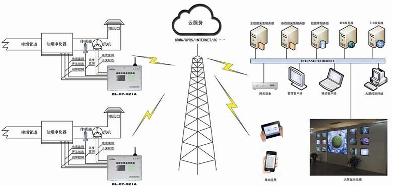 油烟在线监测系统中的传感器应用