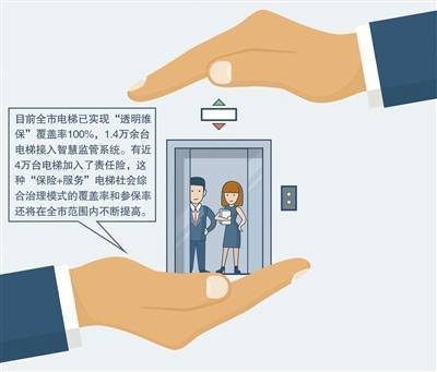 """智能电梯于长沙试点 2020年实现全市""""一梯一码""""全覆盖"""