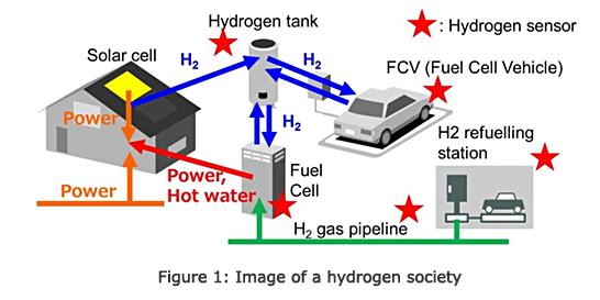 氢气传感器在工业和汽车领域的原理与应用