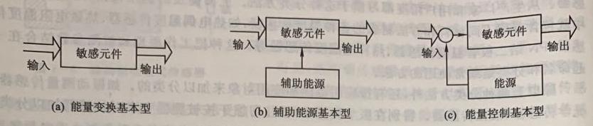 传感器的构成方法及其原理(上)