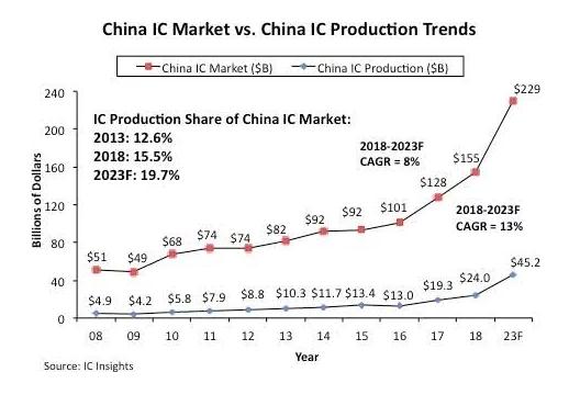 报告称中国半导体在未来五年内不大可能自给自足