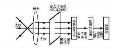 图像传感器的工作原理示意图