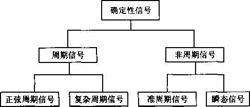 传感器的检测信号分析:信号及其描述与分类